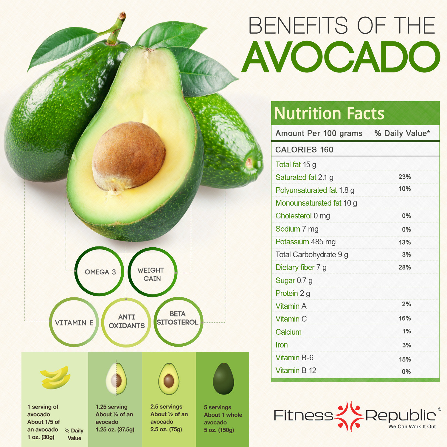 benefits of the avocado visual ly