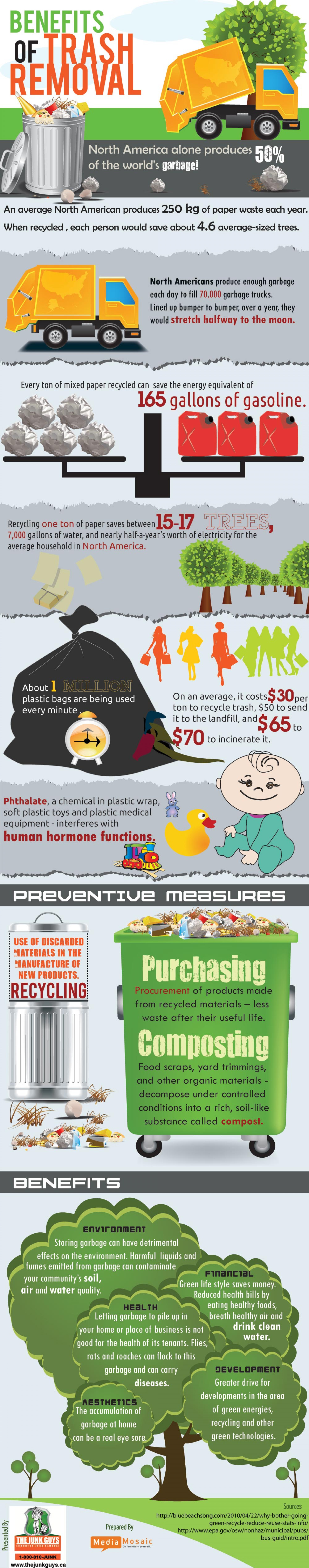 Benefits of Trash Removal Infographic