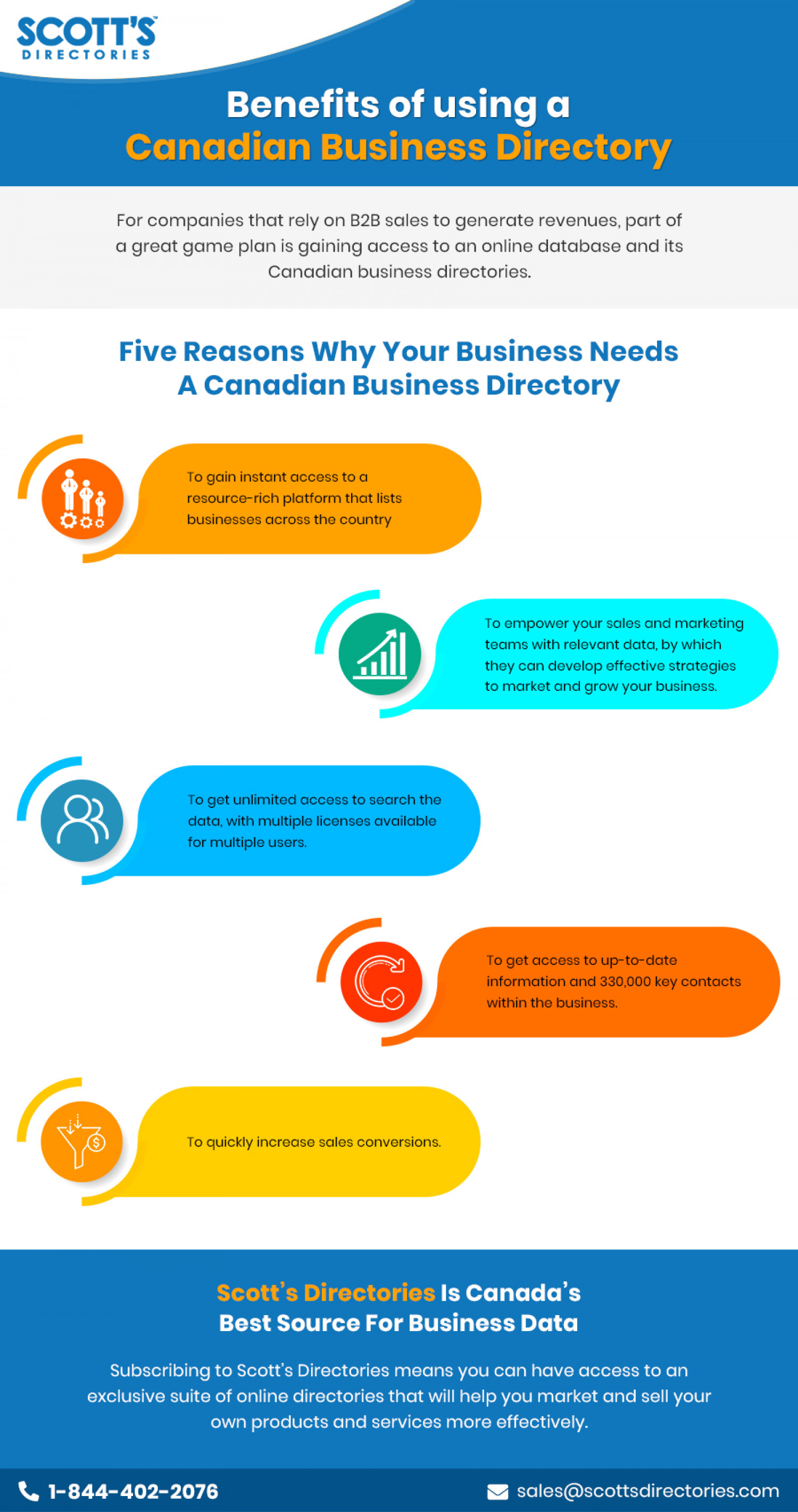 Benefits of using a Canadian Business Directory Infographic