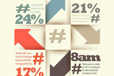 Benefits of Using a Hashtag Infographic