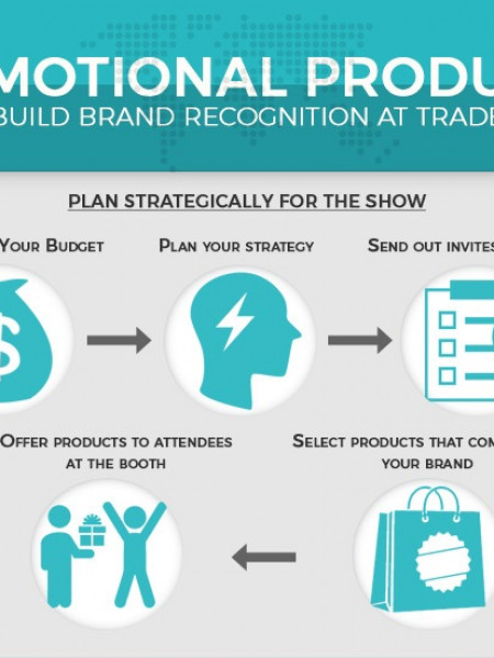 Benefits of Using Promotional Products in Tradeshows Infographic