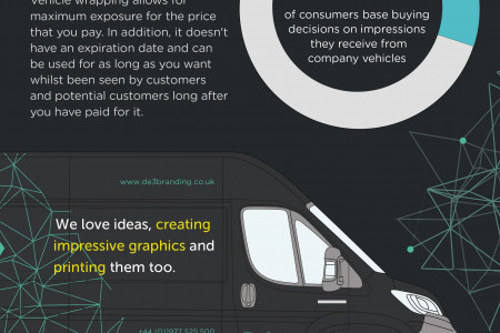 Benefits of Vehicle Wraping Infographic