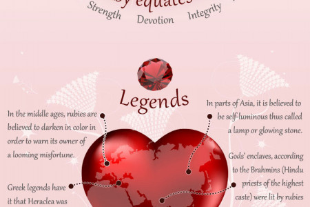 Benefits of Wearing Ruby Stone Infographic