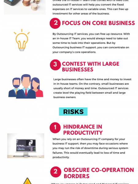 Benefits Vs. Risks of Outsourcing IT Services Infographic