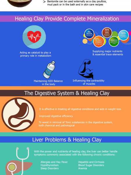 Bentonite- A Complete Therapy Infographic