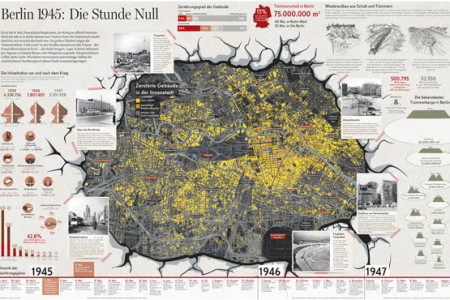 Berlin after the World War II Infographic