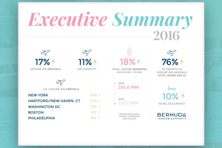 Bermuda Tourism Authority - Year In Review - 2016 Infographic