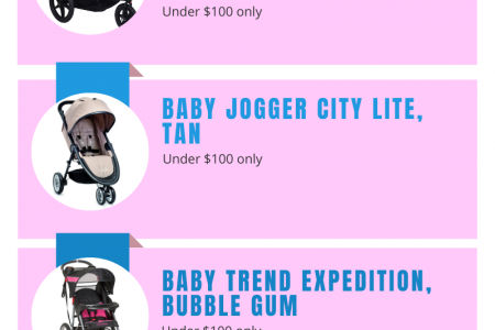 Best & Cheapest Jogging Strollers Infographic
