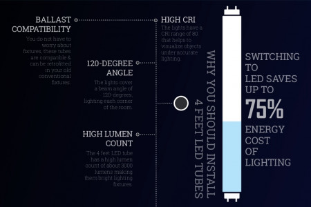 Best 4FT LED Tube Light Fixtures from LEDMyplace Infographic