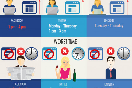 Best and Worst Time to Post in Social Media Infographic