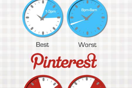 Best and Worst Times to Post to Social Media Infographic