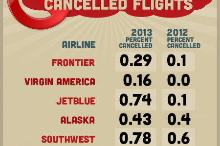 Best and Worst U.S. Airlines Infographic