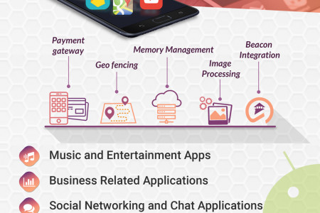 Best Android App Development Companyin USA Infographic
