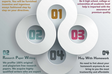 Best Assignment Service Infographic