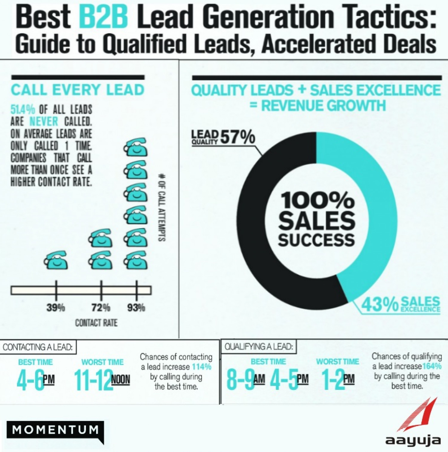 Lead Generation Infographic Best B2b Lead Generation