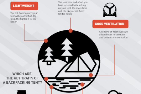 Best Backpacking Tent Infographic Infographic
