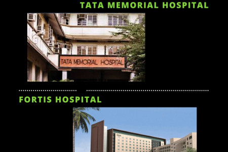Best Cancer Hospitals in Mumbai Infographic