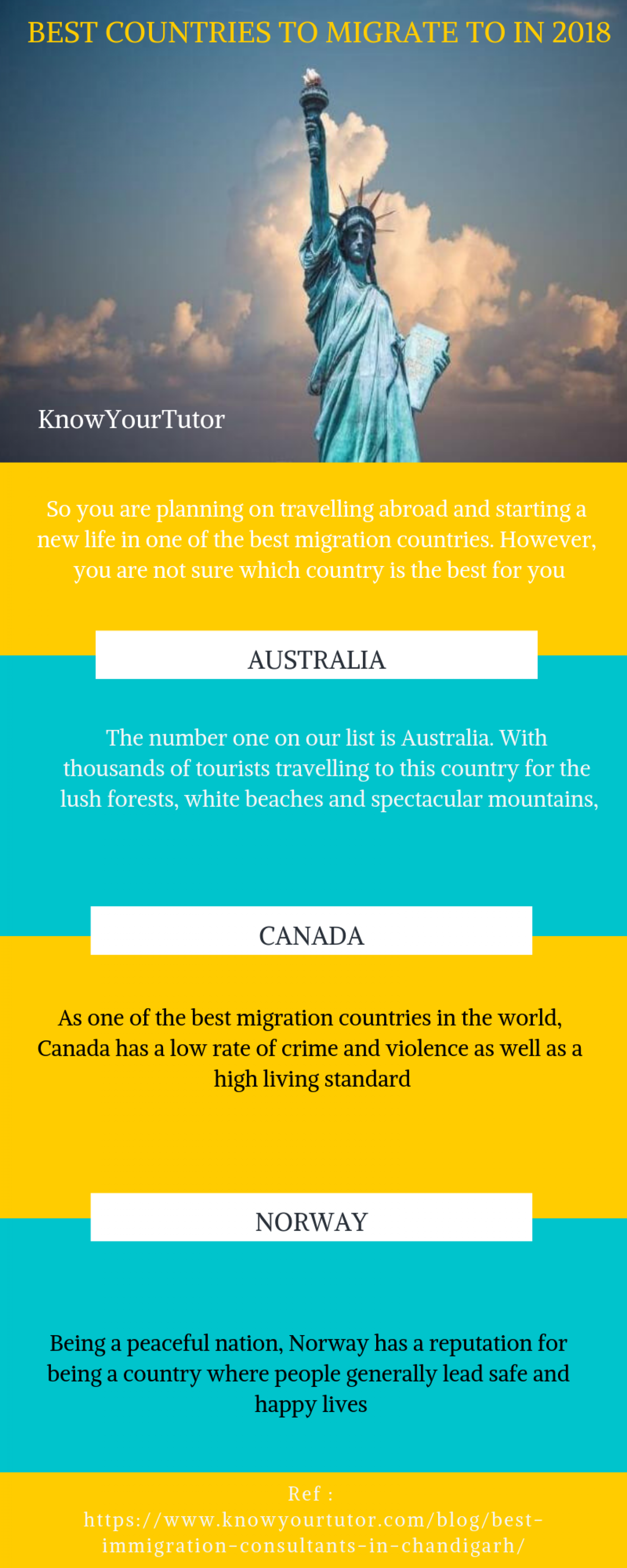 Best Country live in the World Infographic