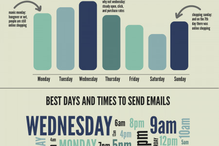 Best Days and Times to Send Emails Infographic