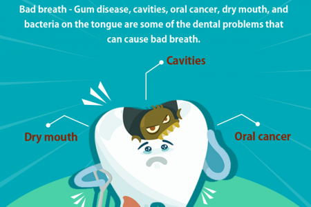 Best Dental clinic in Tamil nadu Infographic