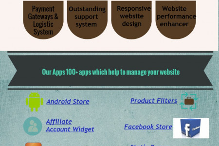 Best eCommerce platform in India Infographic