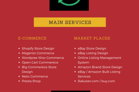 Best eCommerce Solution and Web Development in USA, UK, UAE & Australia Infographic