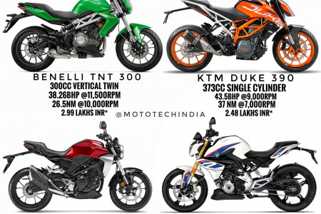 Best entry level naked bikes. Infographic