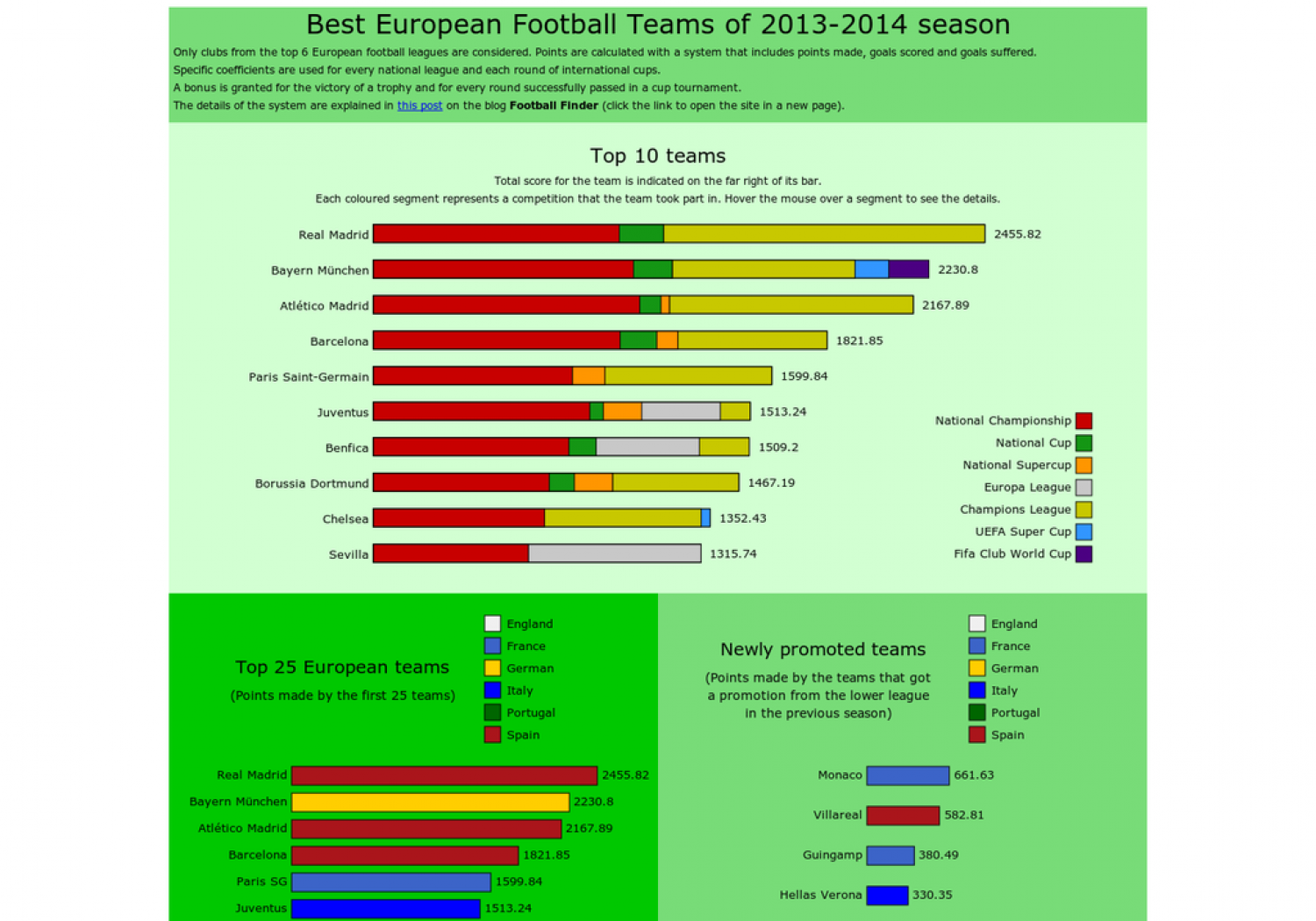 Best European Football Teams of 2013-2014 season Infographic
