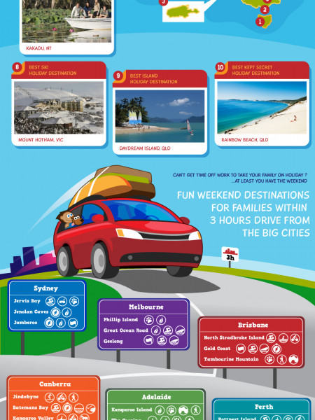 Best Family Holiday Destinations in Australia Infographic