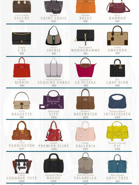 Best Fashion Handbags 2016 Infographic