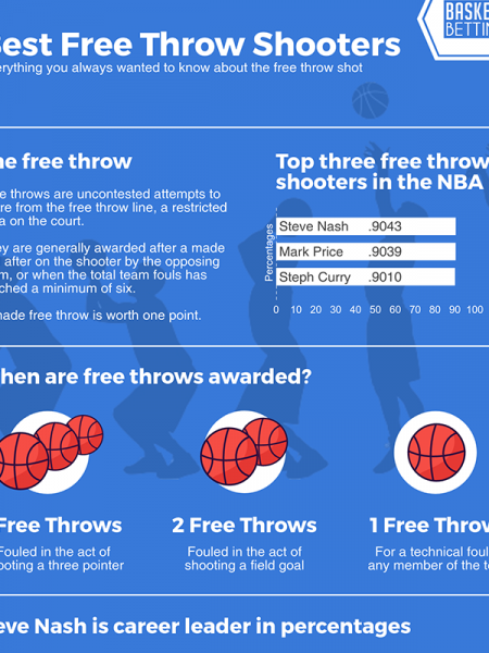 Best Free Throw Shooters Infographic