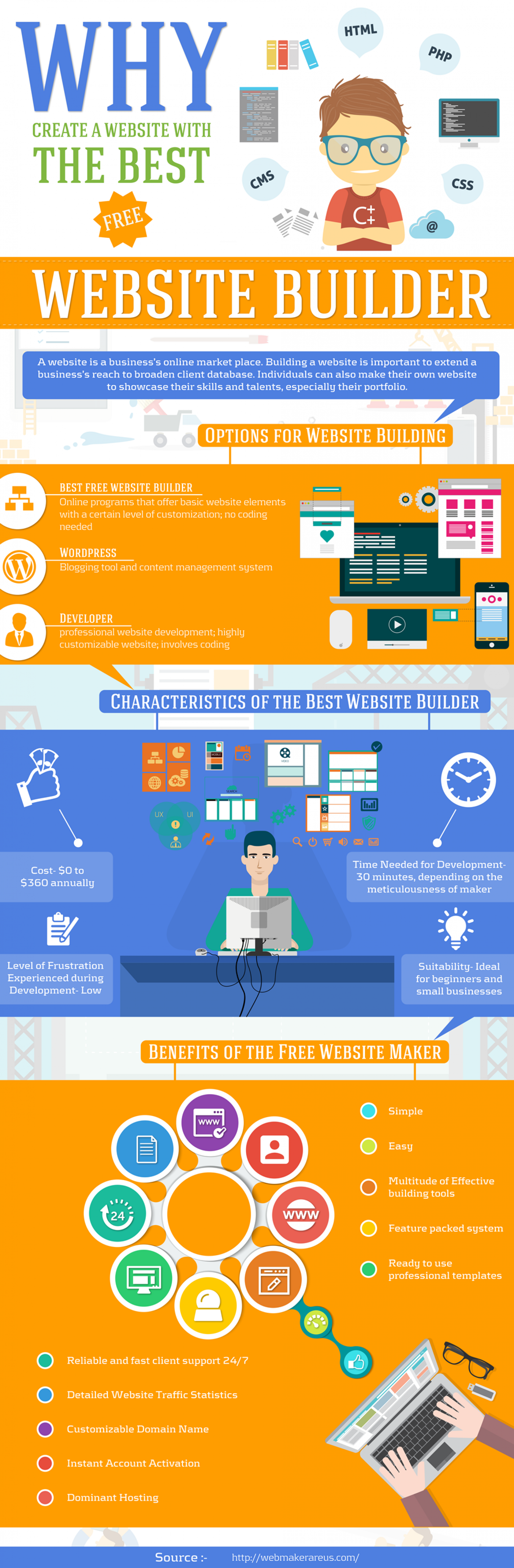 Best free website builder Infographic