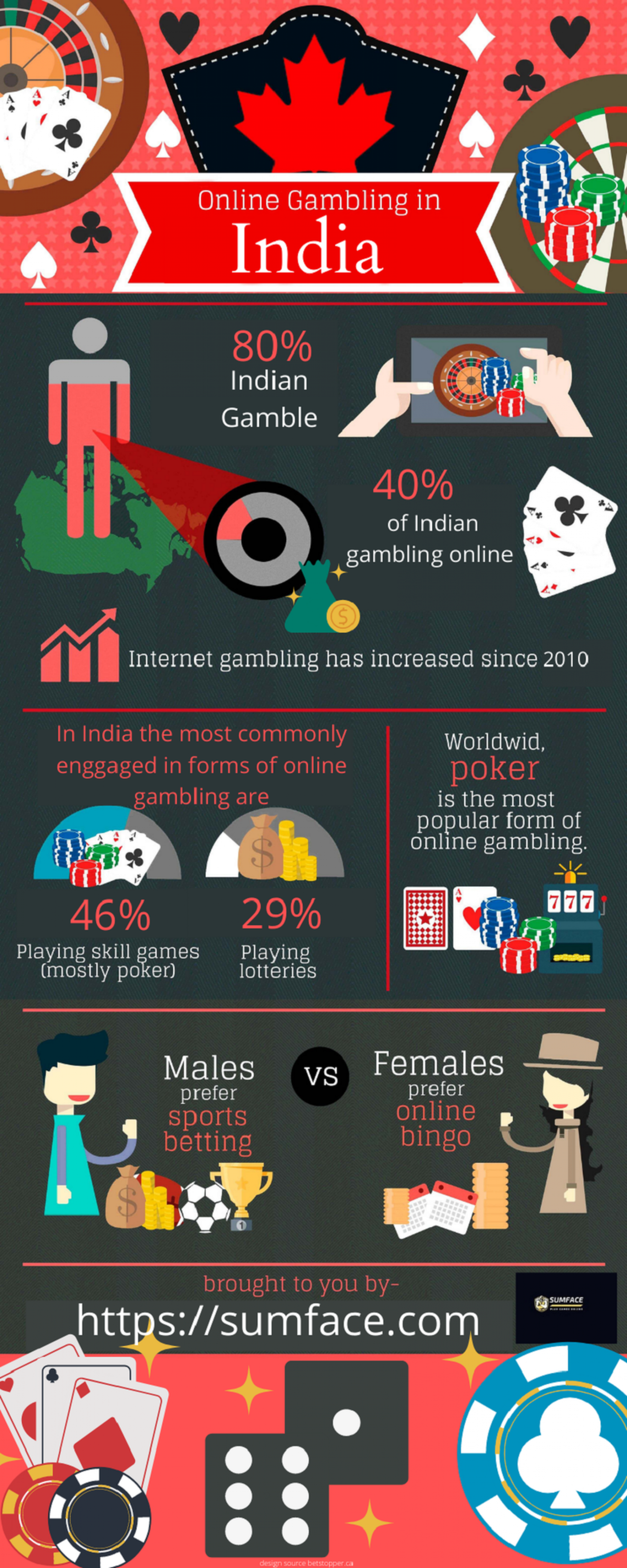 Best Gambling Sites in India - SumFace Infographic