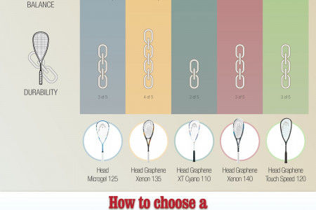 Best Head Squash Racquets Reviews-Tested By Experts Infographic
