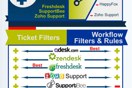 Best HelpDesk Software Compared Infographic