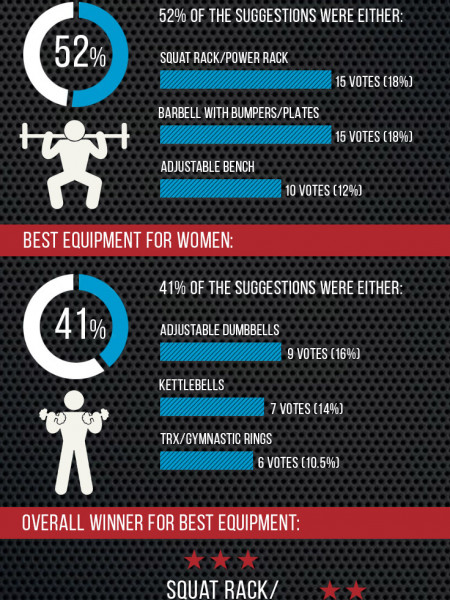 Best Home Gym Exercise Equipment 2015 – 45 Expert Opinions Infographic