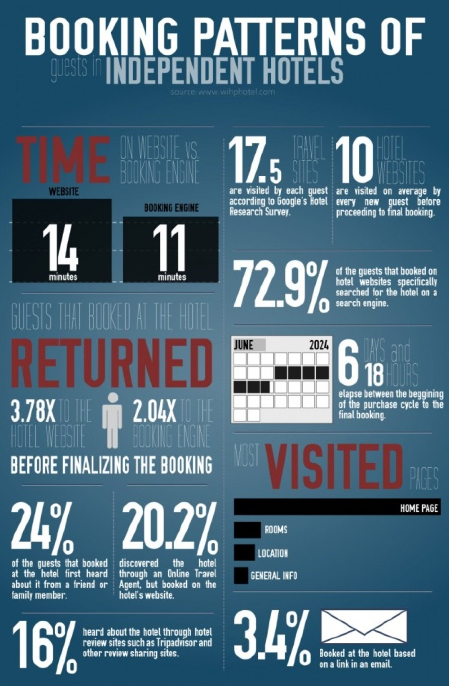 Booking Patterns Of Guests In Independent Hotels Infographic