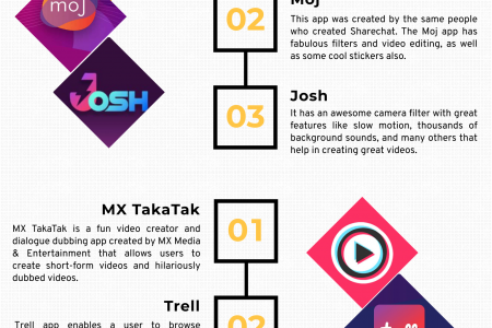 Best Indian Short Video Apps in 2021 Infographic