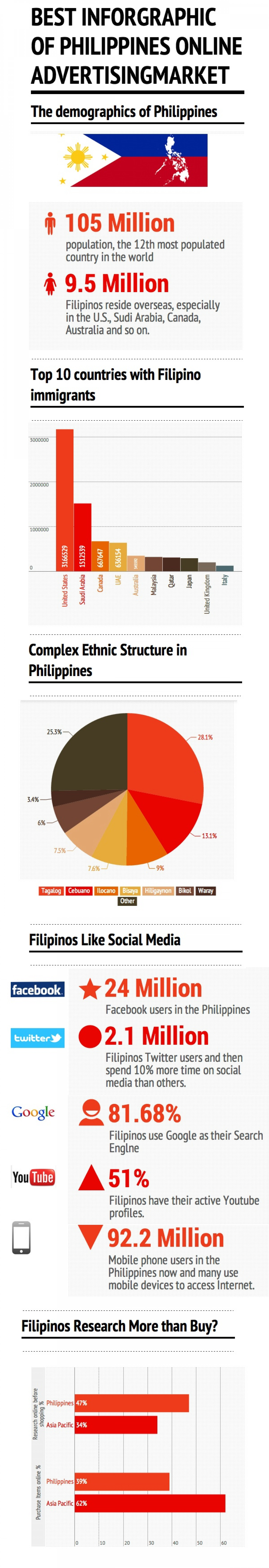 Best Infographic of Philippines online advertising market Infographic