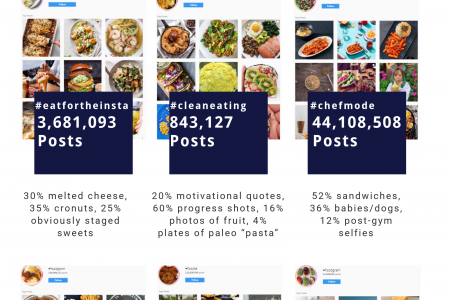 Best Instagram Food Hashtags 2019 Infographic