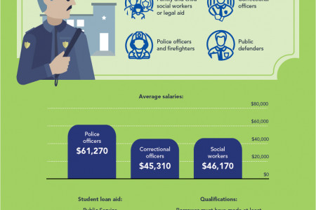 Best Jobs For Student Loan Forgiveness Infographic