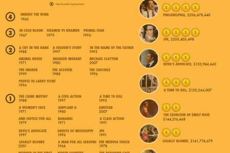 Best Legal Movies of All Time Infographic