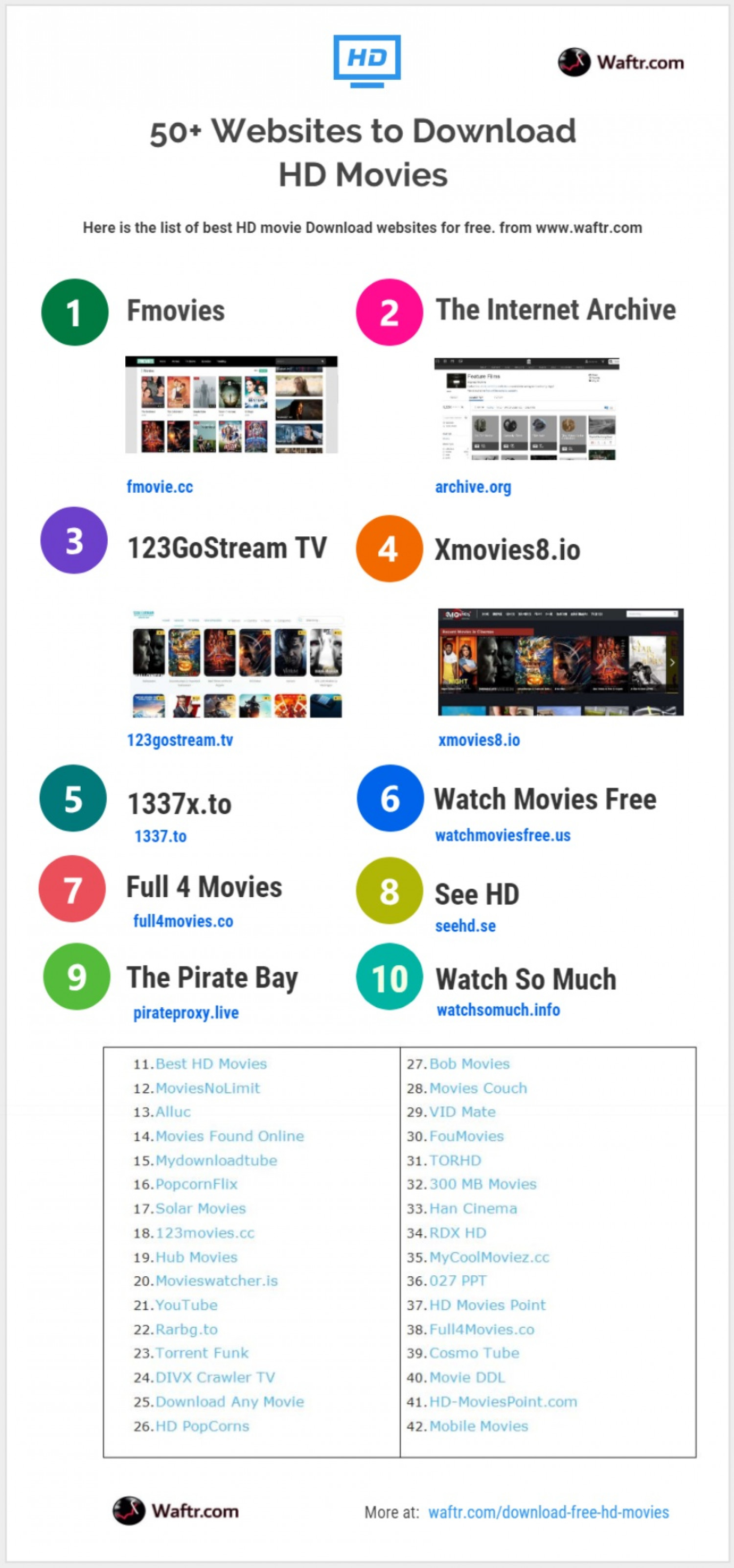 Best list of Websites to Download Free HD Movies Infographic