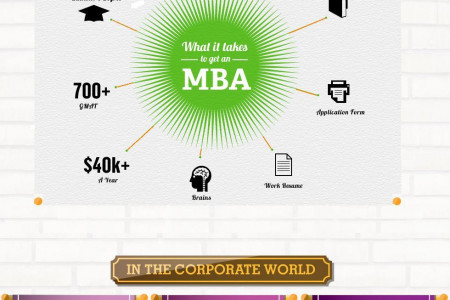 Best MBA College in Punjab Infographic