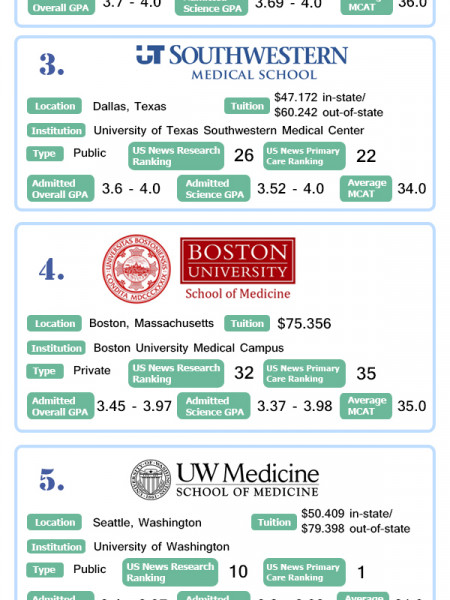 best medical schools for surgery Infographic