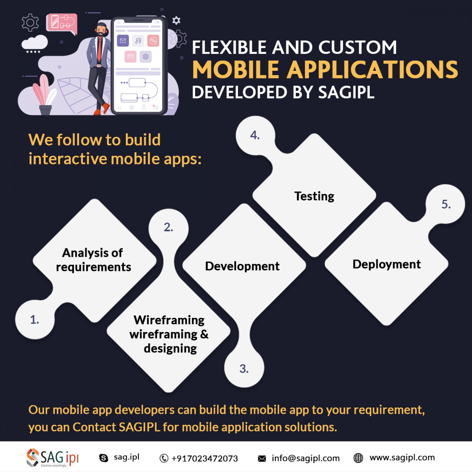 Best Mobile App Development Company For Business Infographic