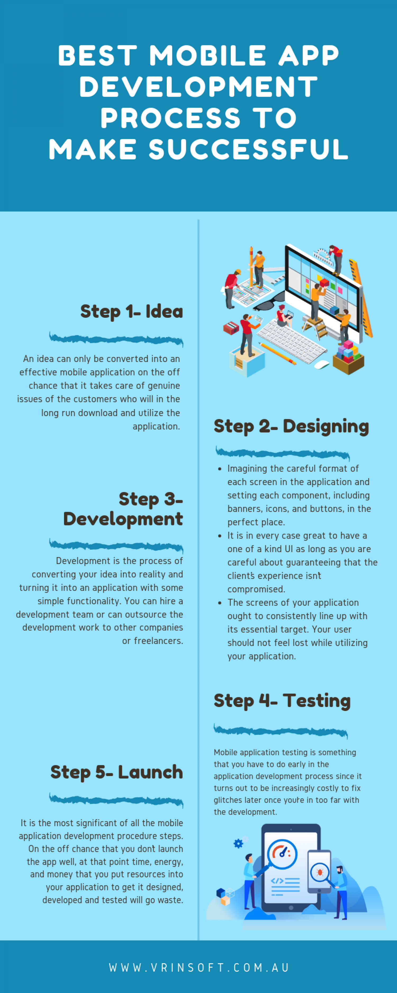 Best Mobile App Development Process to Make Successful Infographic
