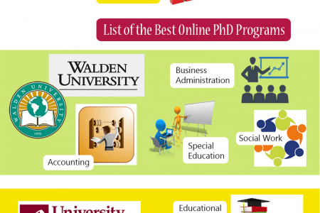 best online phd programs Infographic