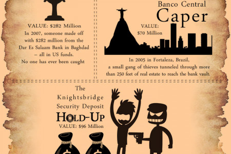 Best Orchestrated Burglaries in History Infographic