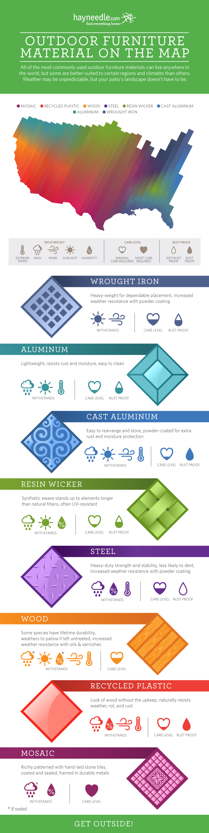 Best outdoor furniture material guide visual ly